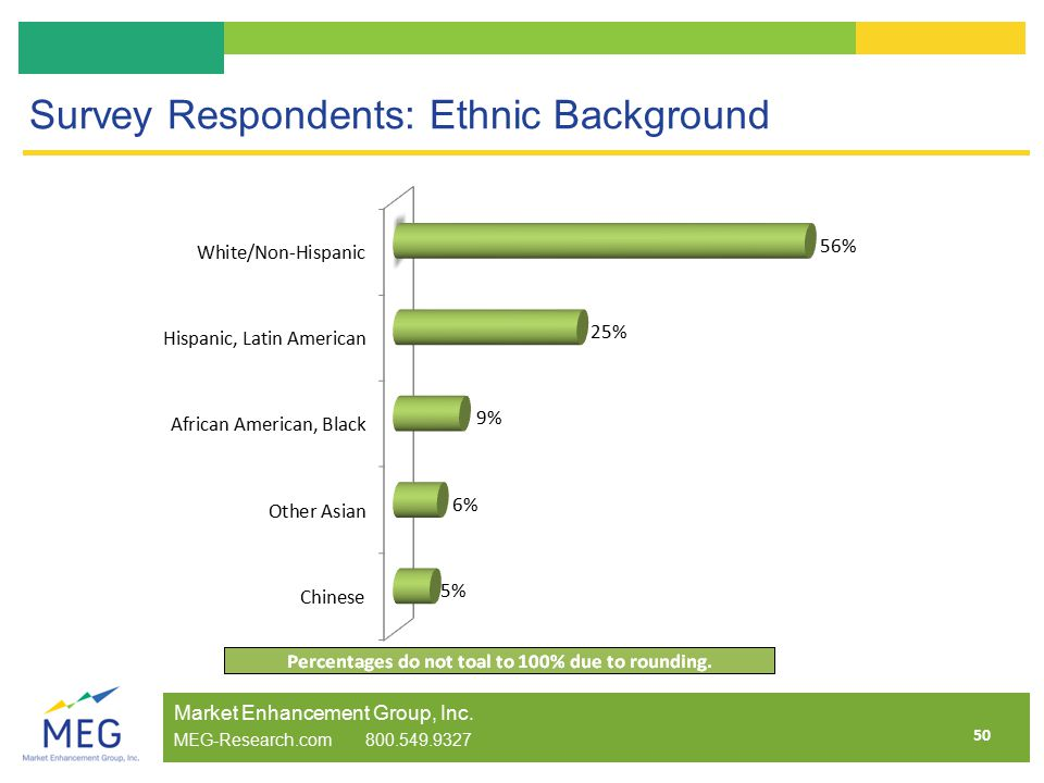 50 Survey Respondents: Ethnic Background Market Enhancement Group, Inc.