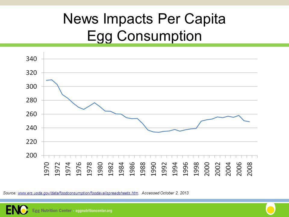 News Impacts Per Capita Egg Consumption Source: www.ers.usda.gov/data/foodconsumption/foodavailspreadsheets.htm.