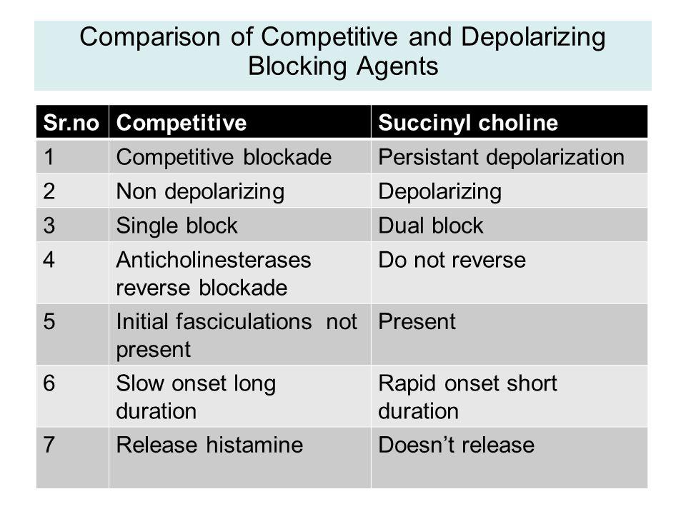 Comparison of Competitive and Depolarizing Blocking Agents Sr.noCompetitiveSuccinyl choline 1Competitive blockadePersistant depolarization 2Non depola