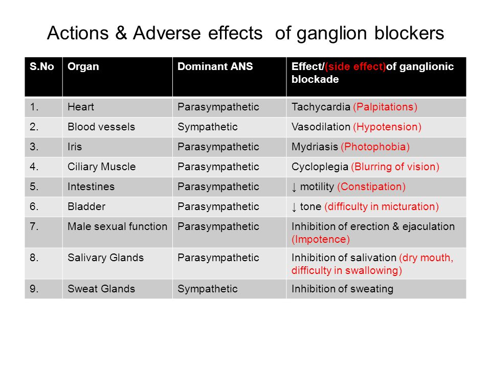 Actions & Adverse effects of ganglion blockers S.NoOrganDominant ANSEffect/(side effect)of ganglionic blockade 1.HeartParasympatheticTachycardia (Palp