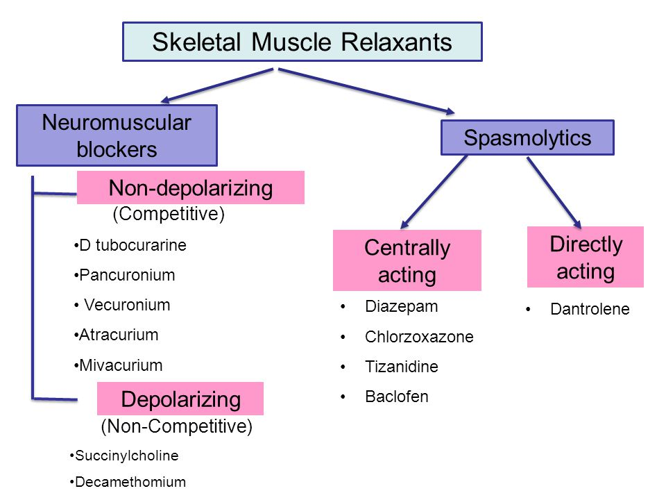 Skeletal Muscle Relaxants Centrally acting Neuromuscular blockers Directly acting Spasmolytics Non-depolarizing Depolarizing (Competitive) D tubocurar