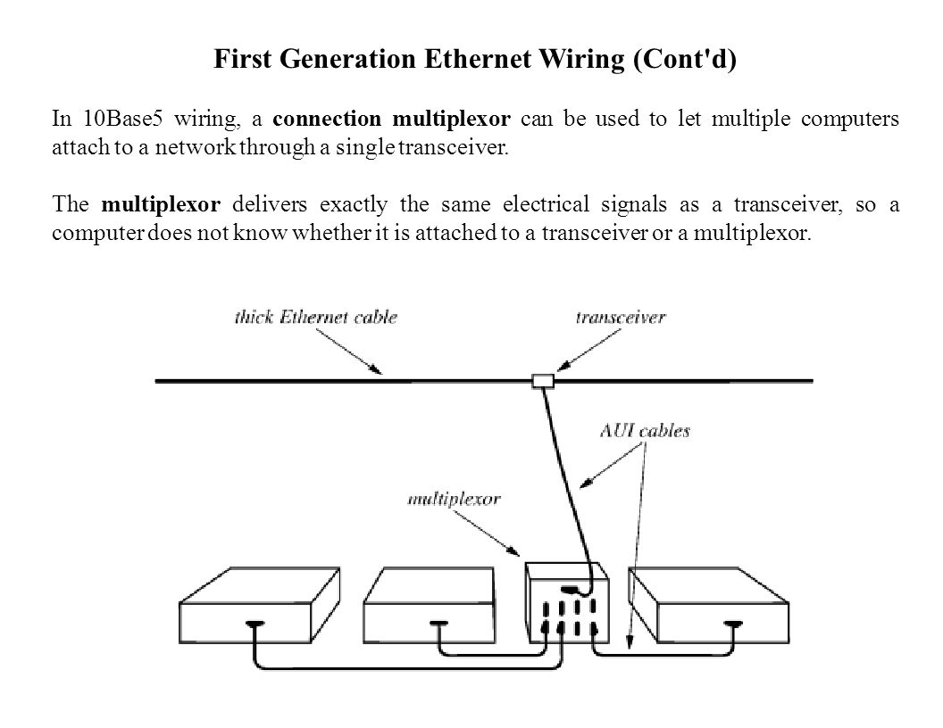 Second Generation Ethernet Wiring Second Generation: Used thinner coaxial cable Formal name 10Base2 Informally called thinnet