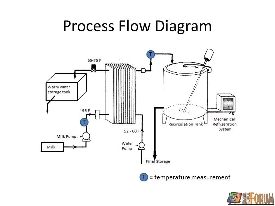 Process Flow Diagram T T T = temperature measurement