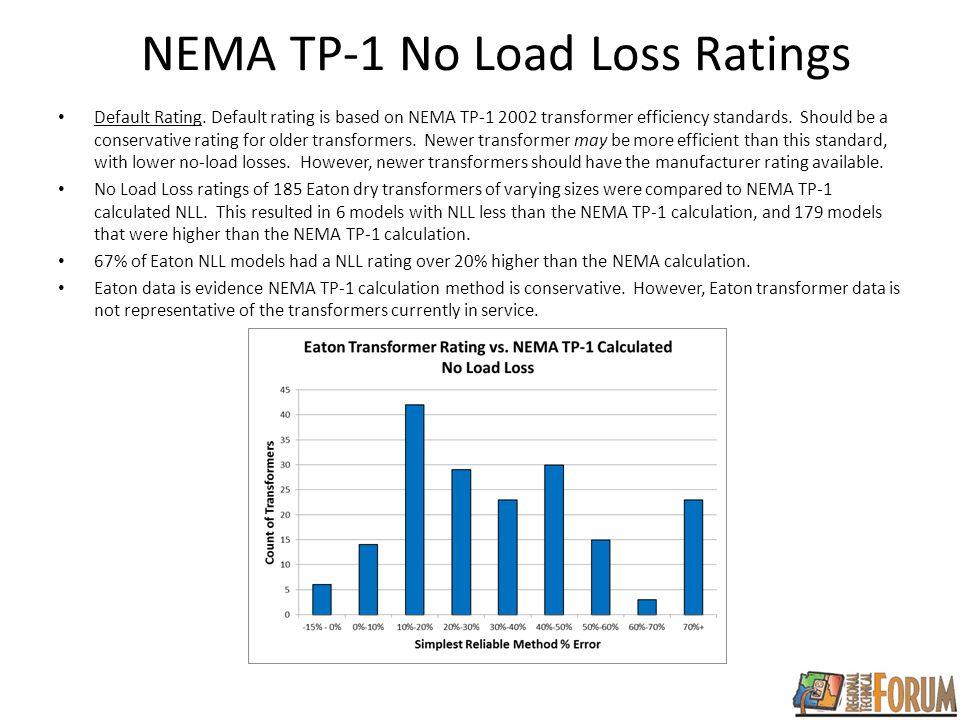 NEMA TP-1 No Load Loss Ratings Default Rating.