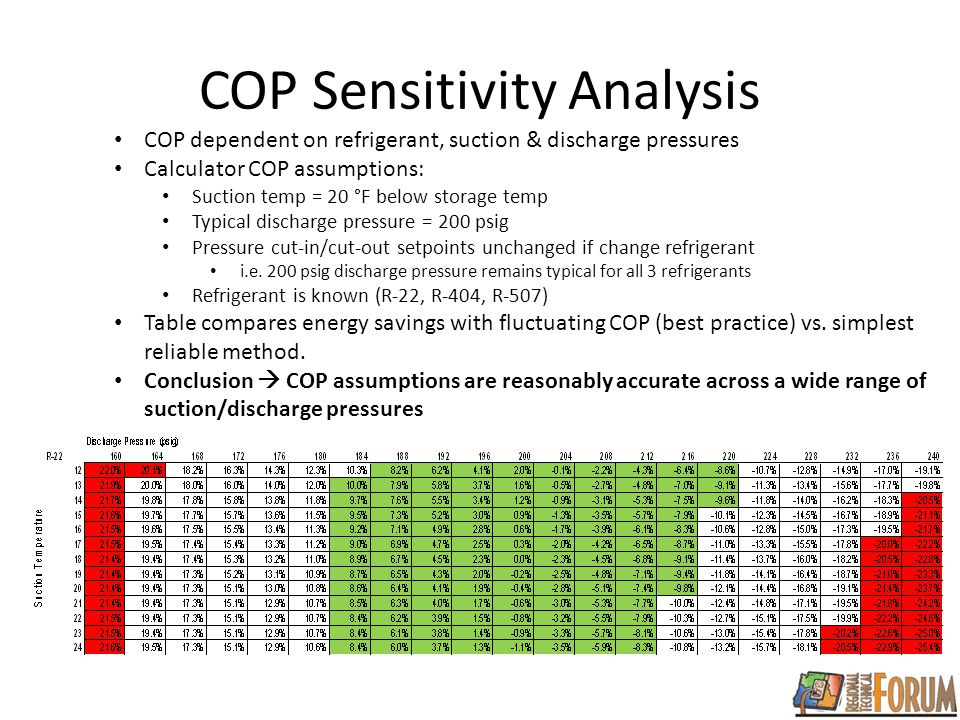 COP Sensitivity Analysis COP dependent on refrigerant, suction & discharge pressures Calculator COP assumptions: Suction temp = 20 °F below storage temp Typical discharge pressure = 200 psig Pressure cut-in/cut-out setpoints unchanged if change refrigerant i.e.