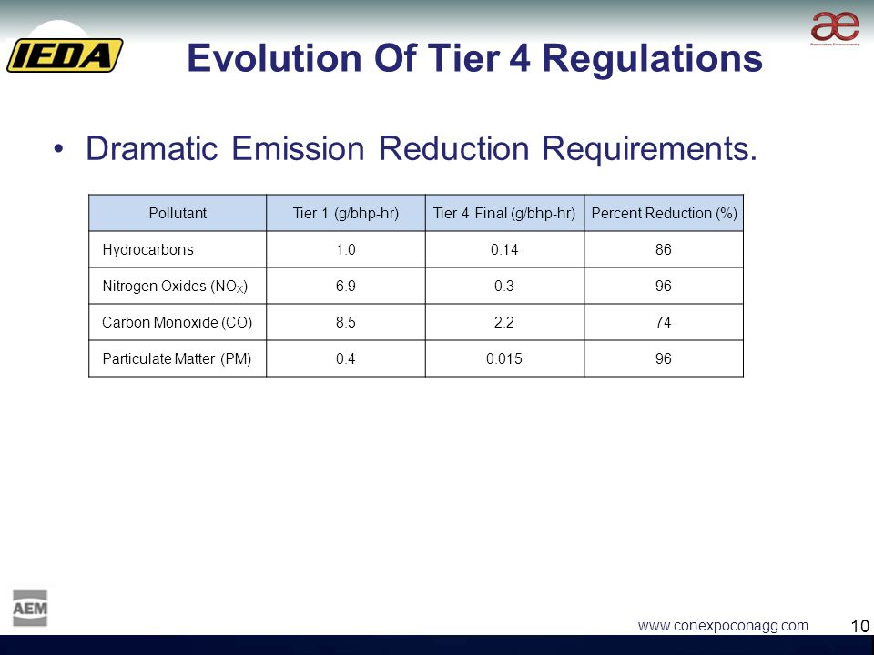 10 www.conexpoconagg.com Evolution Of Tier 4 Regulations Dramatic Emission Reduction Requirements.