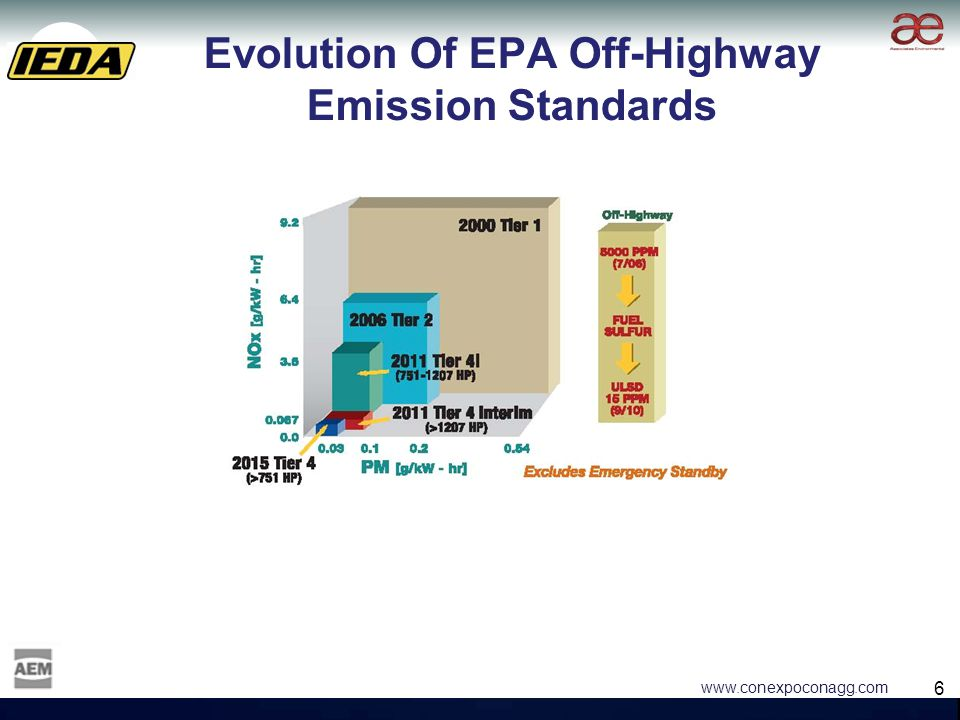 6 6 www.conexpoconagg.com Evolution Of EPA Off-Highway Emission Standards