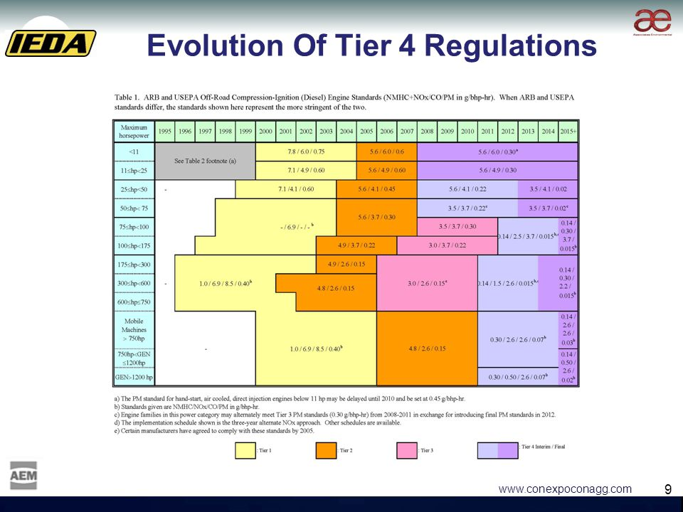 9 9 www.conexpoconagg.com Evolution Of Tier 4 Regulations