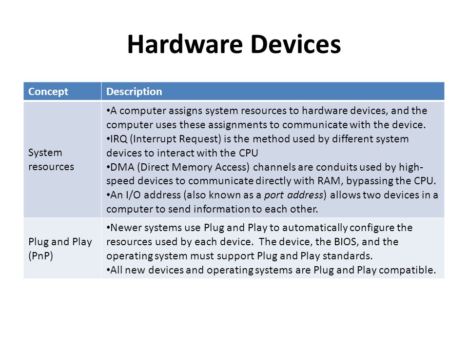 Hardware Devices ConceptDescription Driver A driver is a type of program that enables the operating system to interact with hardware devices.