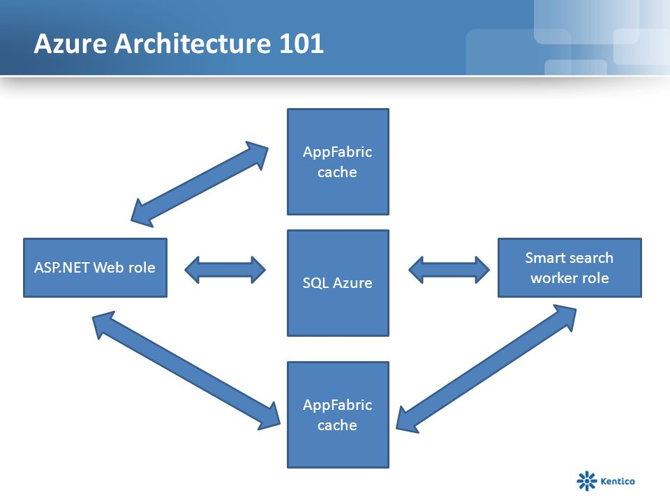 Azure Architecture 101 ASP.NET Web role AppFabric cache SQL Azure AppFabric cache Smart search worker role