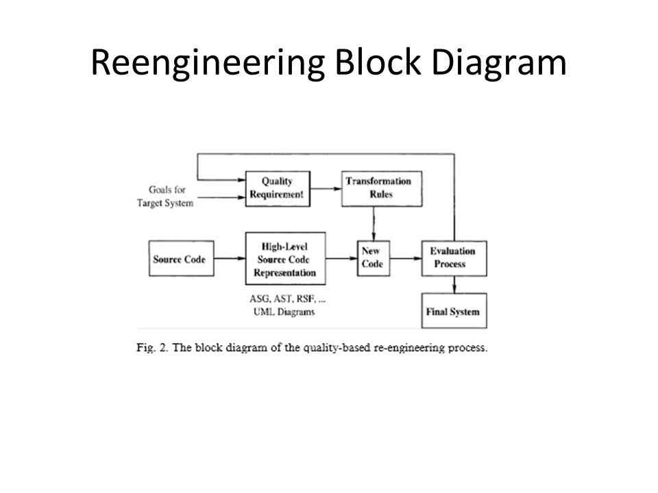 Reengineering Block Diagram