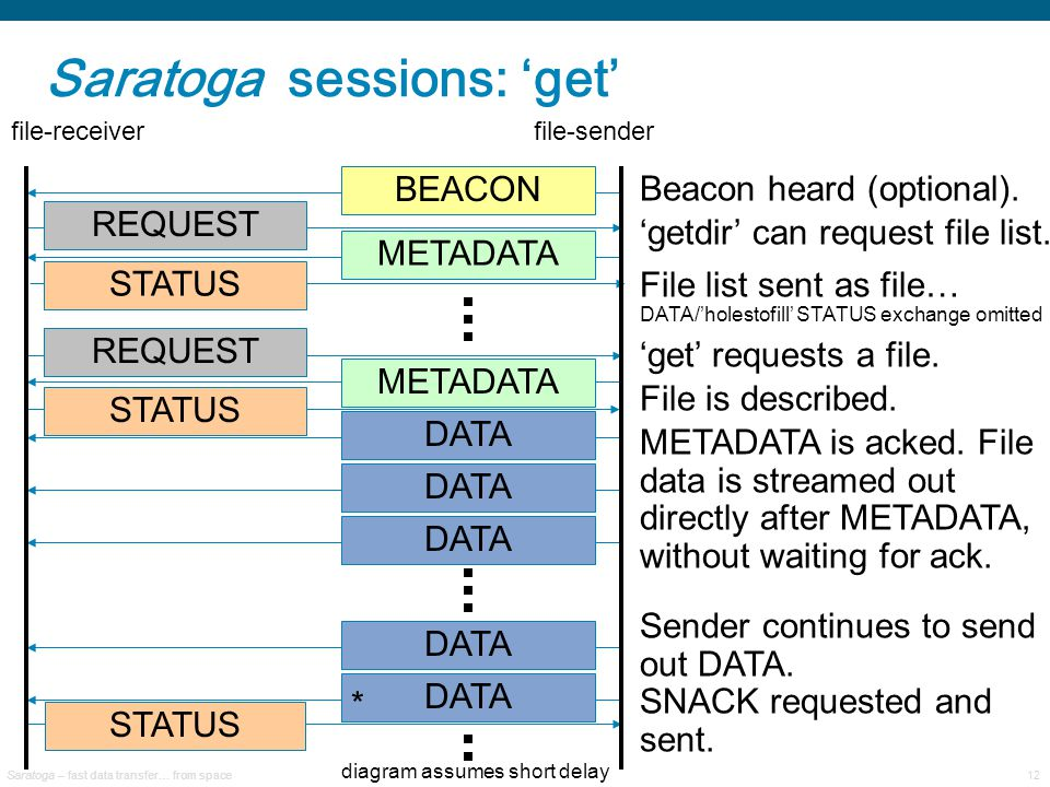 Saratoga – fast data transfer… from space12 Saratoga sessions: 'get' METADATA DATA STATUS REQUEST BEACON DATA METADATA REQUEST Beacon heard (optional).