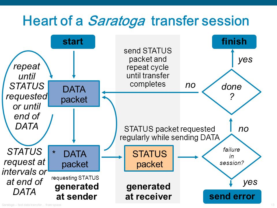 Saratoga – fast data transfer… from space13 Heart of a Saratoga transfer session DATA packet repeat until STATUS requested or until end of DATA packet requesting STATUS STATUS packet * send STATUS packet and repeat cycle until transfer completes STATUS packet requested regularly while sending DATA generated at receiver send error start done .