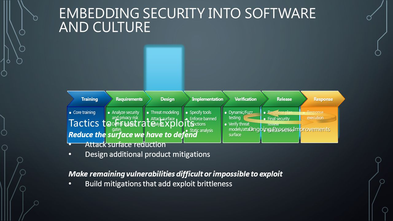 EMBEDDING SECURITY INTO SOFTWARE AND CULTURE Tactics to Frustrate Exploits Reduce the surface we have to defend Attack surface reduction Design additional product mitigations Make remaining vulnerabilities difficult or impossible to exploit Build mitigations that add exploit brittleness Ongoing Process Improvements