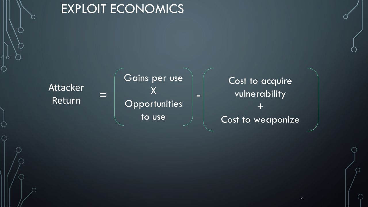 EXPLOIT ECONOMICS 5 Gains per use X Opportunities to use Cost to acquire vulnerability + Cost to weaponize Attacker Return - =