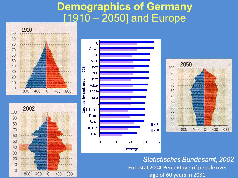 Demographics of Germany [1910 – 2050] and Europe Statistisches Bundesamt, 2002 Eurostat 2004-Percentage of people over age of 60 years in 2031