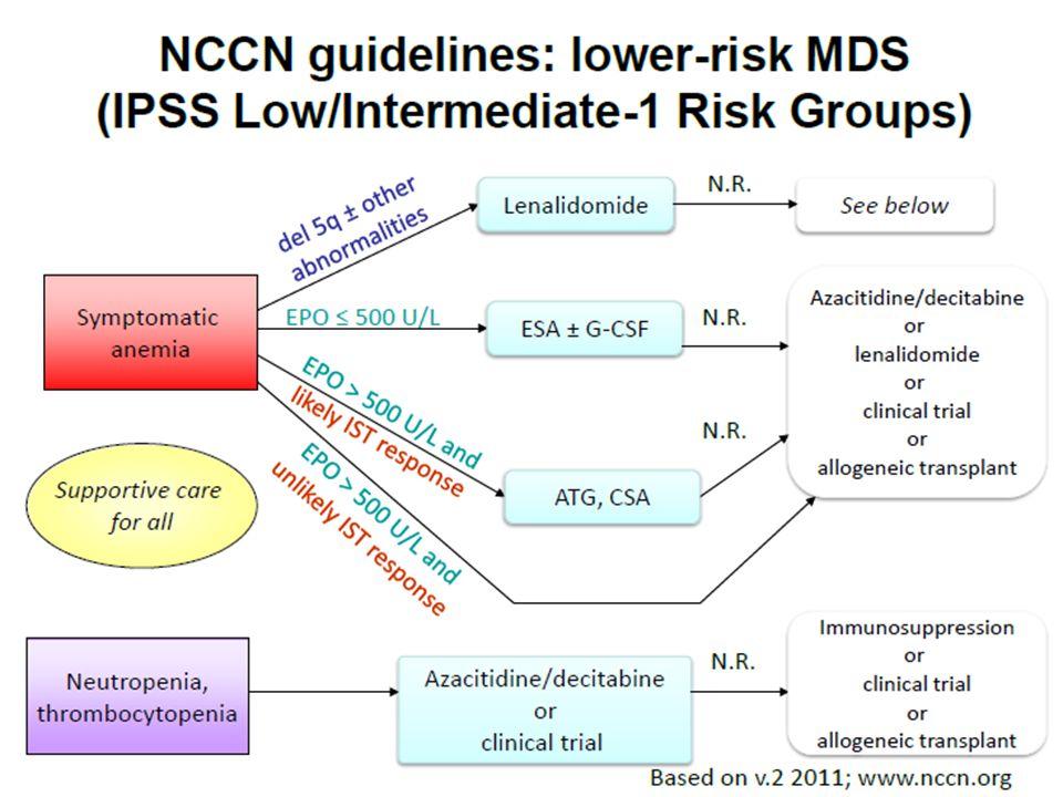 High risk MDS Replace the bone marrow (and immune system) Bone marrow transplant Chemotherapy Azacitidine/Decitabine Clinical trials/ novel agents