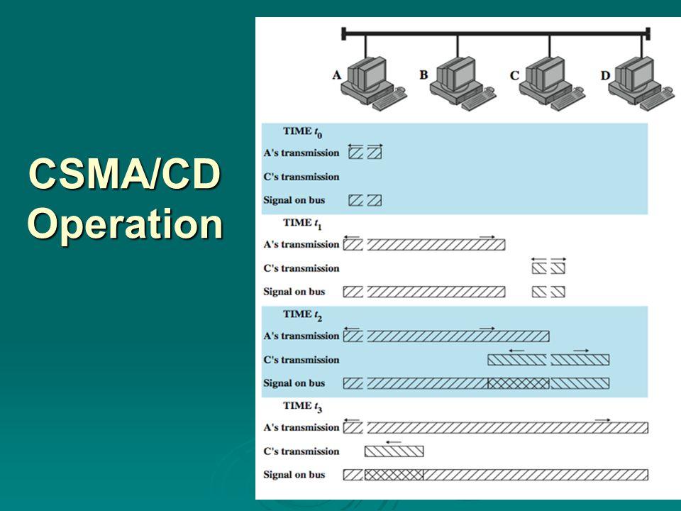 CSMA/CD Operation