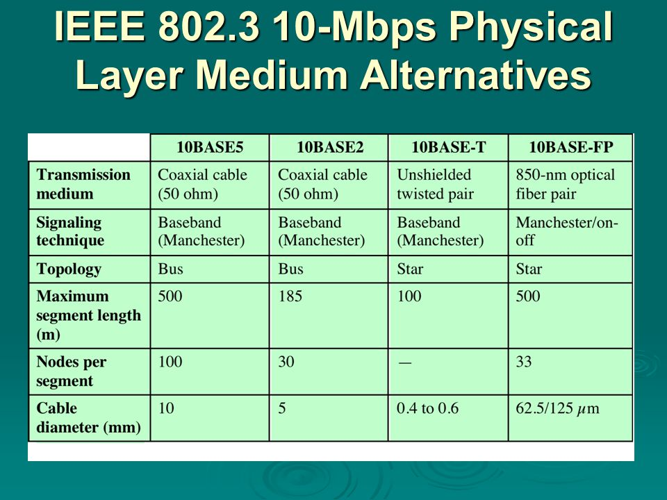 IEEE 802.3 10-Mbps Physical Layer Medium Alternatives