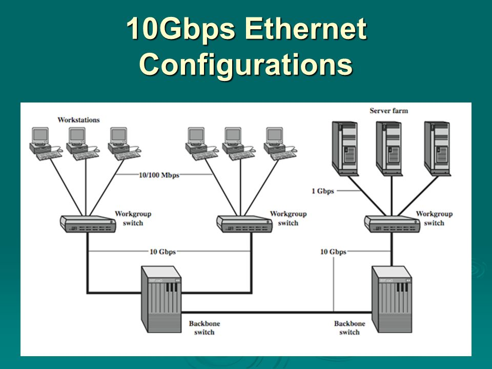 10Gbps Ethernet Configurations