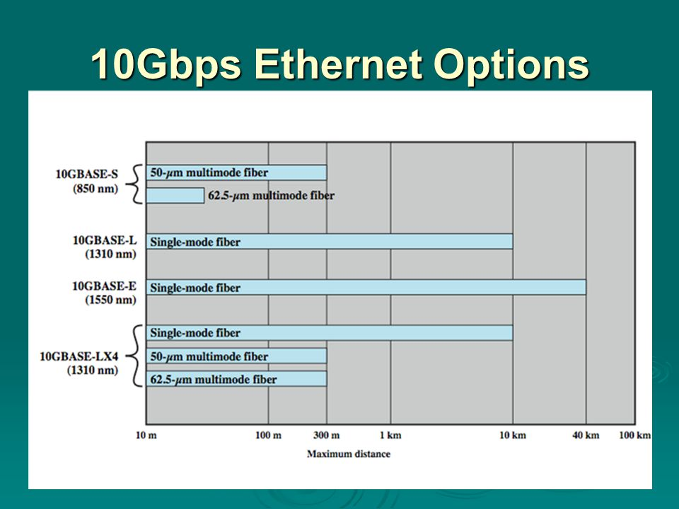 10Gbps Ethernet Options