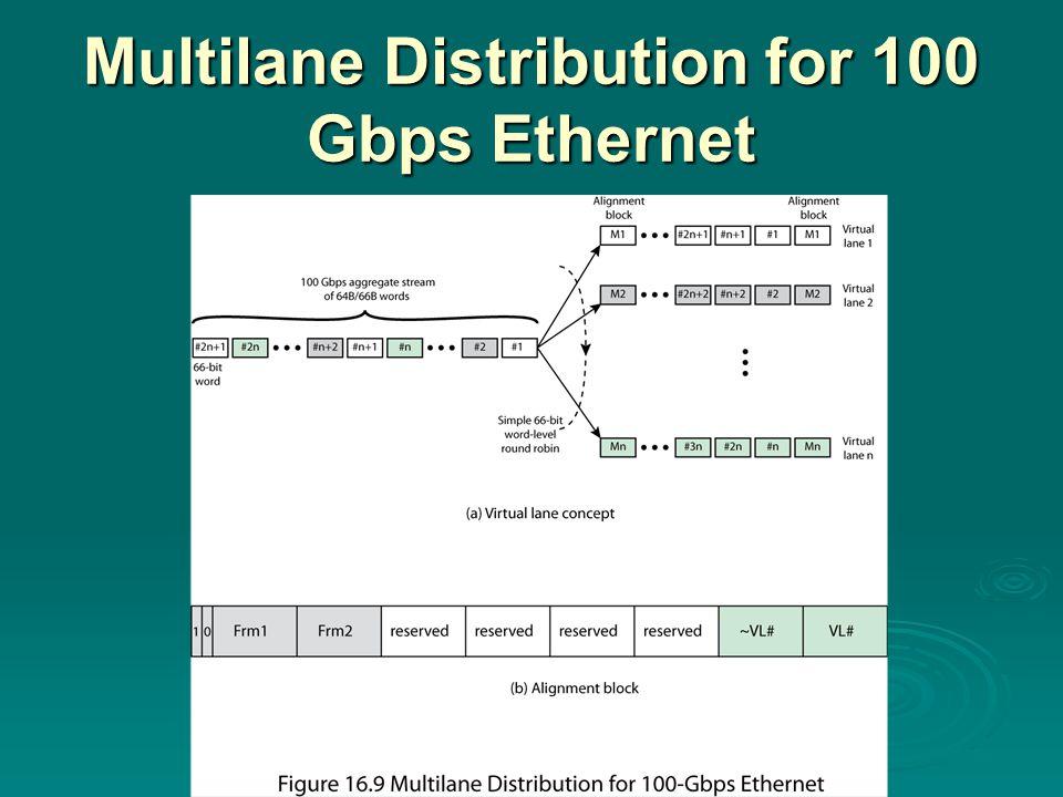 Multilane Distribution for 100 Gbps Ethernet