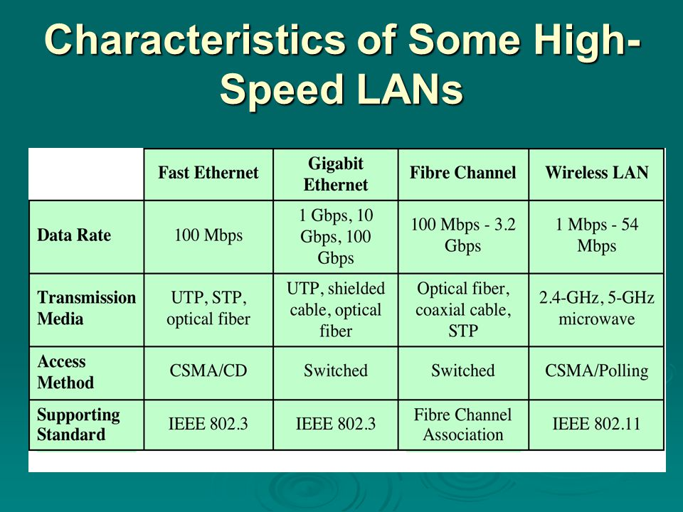 Characteristics of Some High- Speed LANs