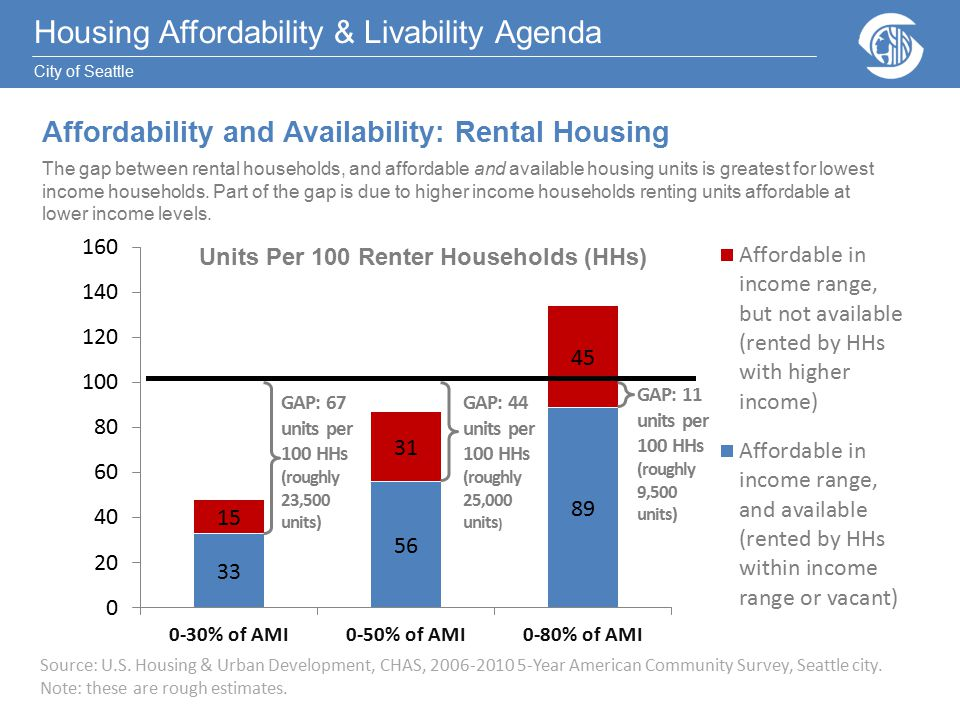 Housing Affordability & Livability Agenda City of Seattle Housing Affordability & Livability Agenda City of Seattle Affordability and Availability: Rental Housing The gap between rental households, and affordable and available housing units is greatest for lowest income households.