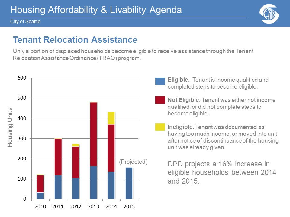 Housing Affordability & Livability Agenda City of Seattle Housing Affordability & Livability Agenda City of Seattle Tenant Relocation Assistance Only a portion of displaced households become eligible to receive assistance through the Tenant Relocation Assistance Ordinance (TRAO) program.