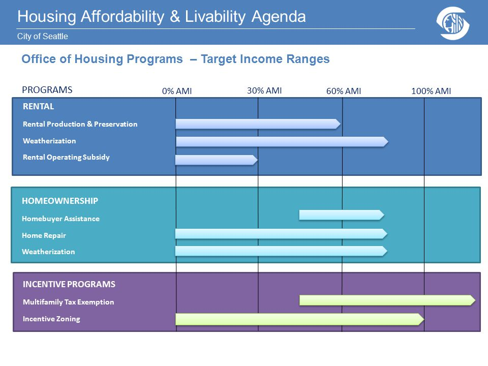 Housing Affordability & Livability Agenda City of Seattle Housing Affordability & Livability Agenda City of Seattle PROGRAMS 0% AMI 30% AMI 60% AMI100% AMI RENTAL Rental Production & Preservation Weatherization Rental Operating Subsidy HOMEOWNERSHIP Homebuyer Assistance Home Repair Weatherization INCENTIVE PROGRAMS Multifamily Tax Exemption Incentive Zoning Office of Housing Programs – Target Income Ranges