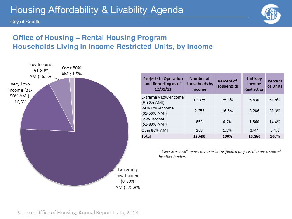 Housing Affordability & Livability Agenda City of Seattle Housing Affordability & Livability Agenda City of Seattle Office of Housing – Rental Housing Program Households Living in Income-Restricted Units, by Income Source: Office of Housing, Annual Report Data, 2013 Projects in Operation and Reporting as of 12/31/13 Number of Households by Income Percent of Households Units by Income Restriction Percent of Units Extremely Low-Income (0-30% AMI) 10,37575.8%5,63051.9% Very Low-Income (31-50% AMI) 2,25316.5%3,28630.3% Low-Income (51-80% AMI) 8536.2%1,56014.4% Over 80% AMI2091.5%374*3.4% Total13,690100%10,850100% * Over 80% AMI represents units in OH-funded projects that are restricted by other funders.