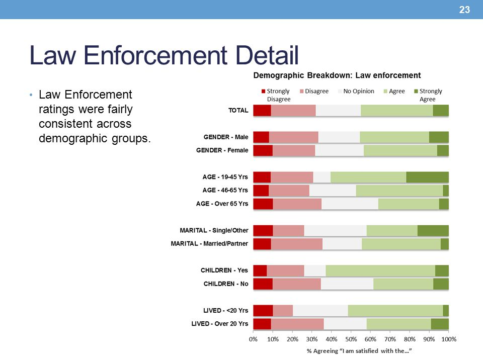 "Law Enforcement Detail Law Enforcement ratings were fairly consistent across demographic groups. 23 % Agreeing ""I am satisfied with the…"""