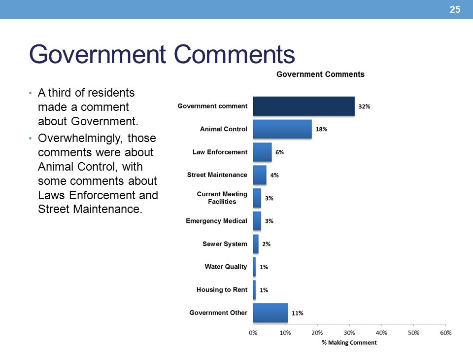 Government Comments A third of residents made a comment about Government. Overwhelmingly, those comments were about Animal Control, with some comments