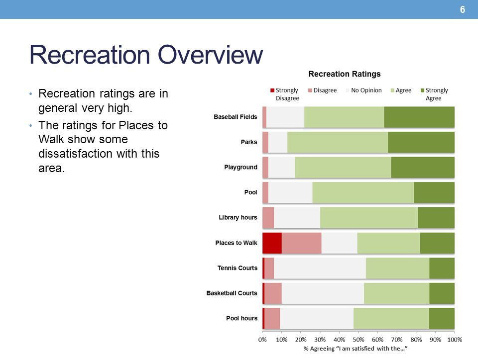 Recreation Overview Recreation ratings are in general very high. The ratings for Places to Walk show some dissatisfaction with this area. 6 % Agreeing