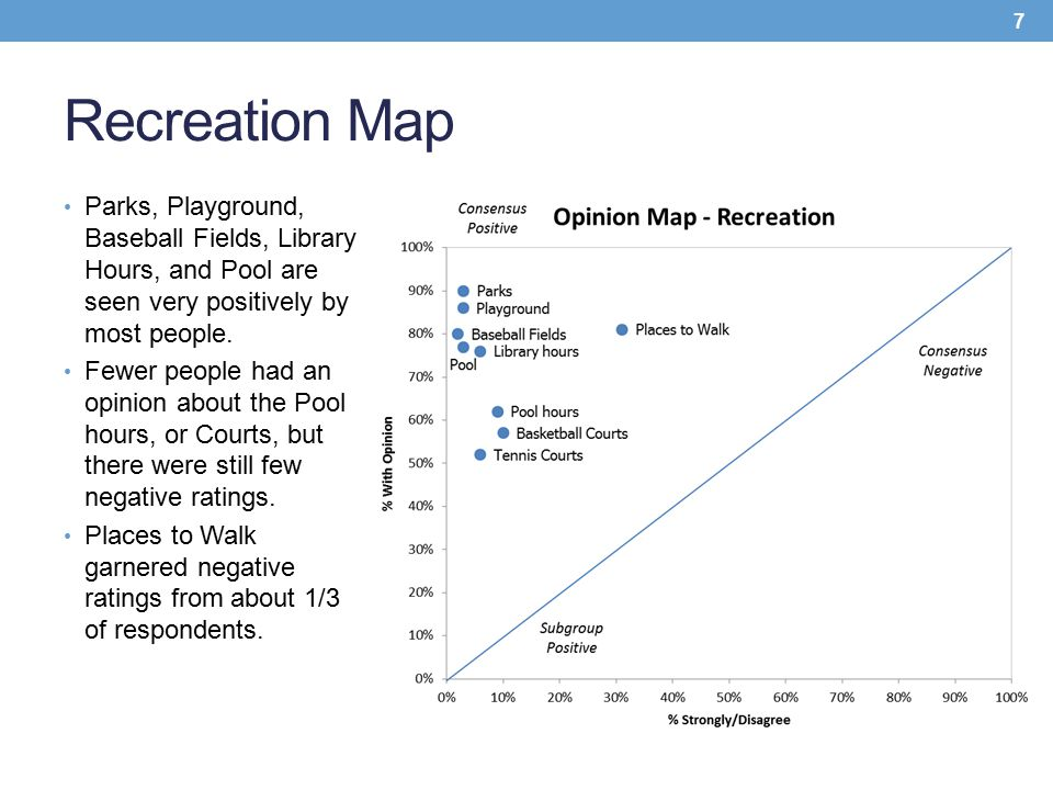 Recreation Map Parks, Playground, Baseball Fields, Library Hours, and Pool are seen very positively by most people. Fewer people had an opinion about