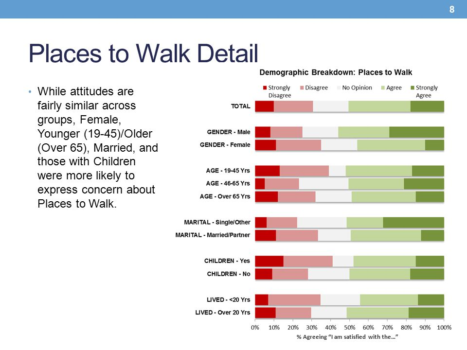 Places to Walk Detail While attitudes are fairly similar across groups, Female, Younger (19-45)/Older (Over 65), Married, and those with Children were