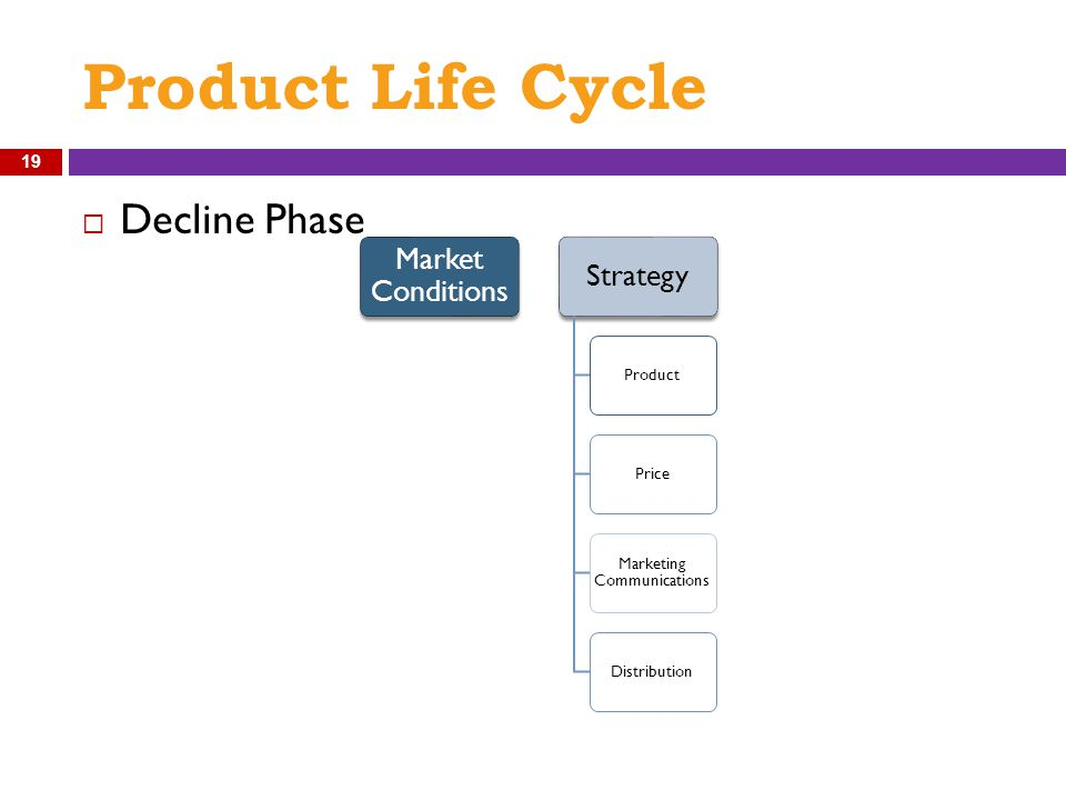 Product Life Cycle  Decline Phase Market Conditions Strategy ProductPrice Marketing Communications Distribution 19
