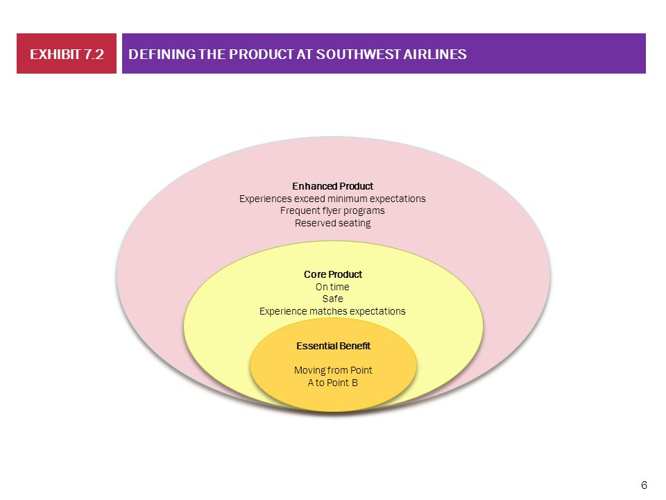 CHAPTER 01 DEFINING THE PRODUCT AT SOUTHWEST AIRLINESEXHIBIT 7.2 Enhanced Product Experiences exceed minimum expectations Frequent flyer programs Rese