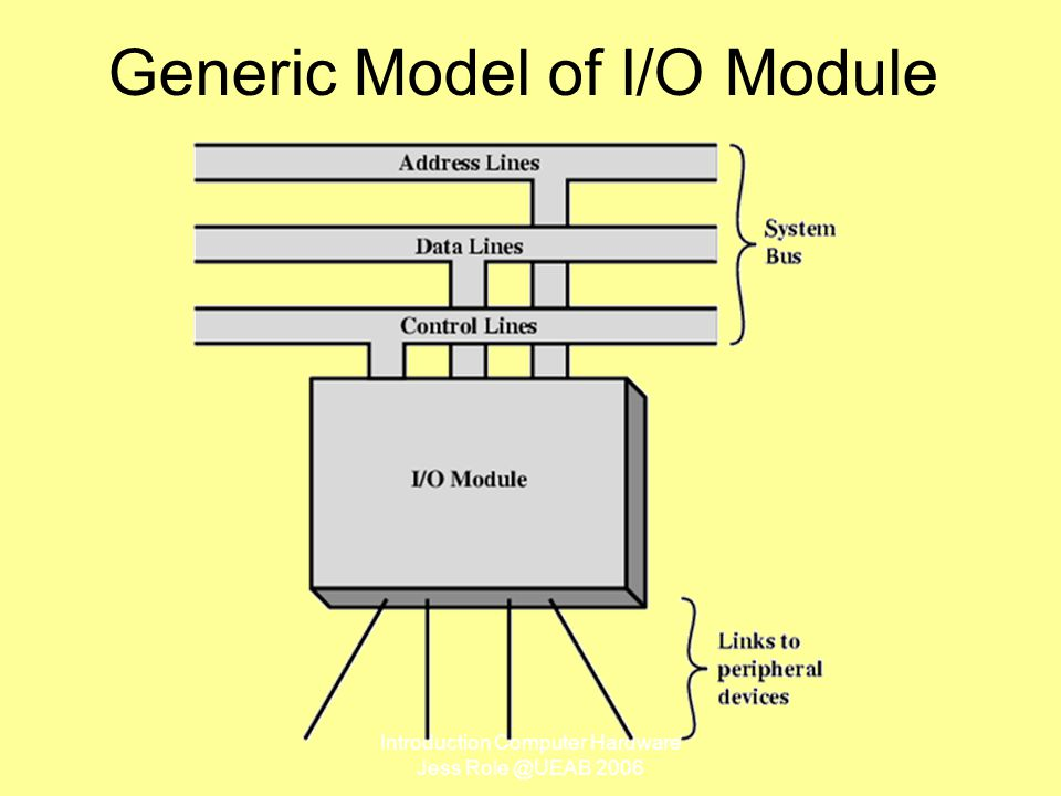 Introduction Computer Hardware Jess Role @UEAB 2006 Generic Model of I/O Module