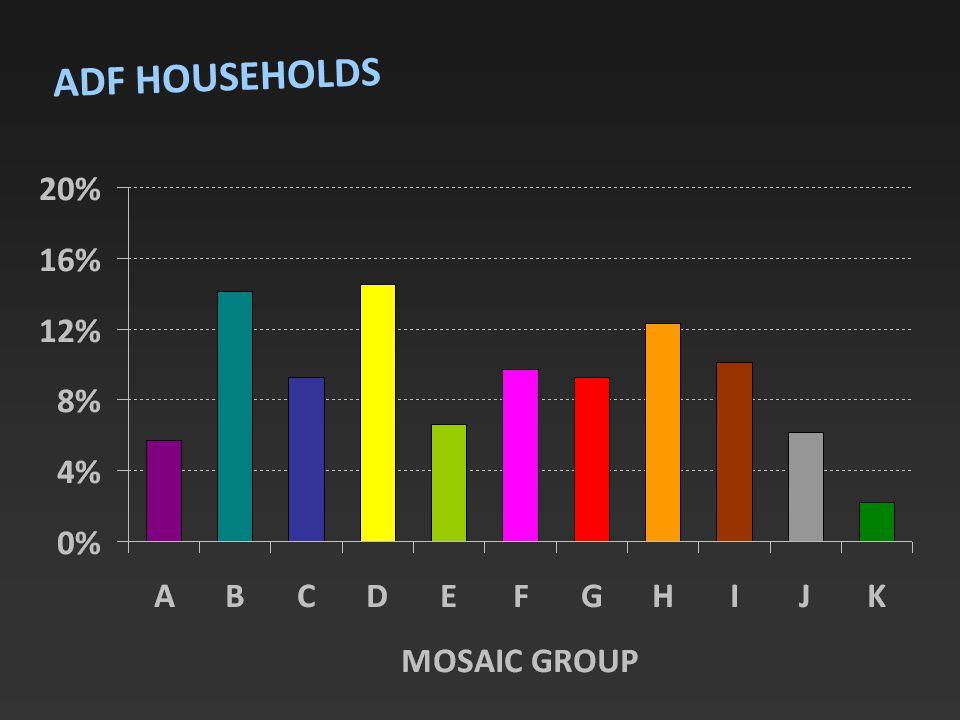 ADF HOUSEHOLDS