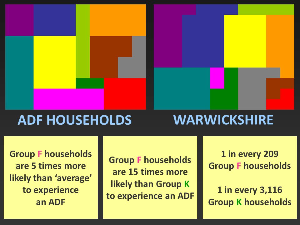 ADF HOUSEHOLDS WARWICKSHIRE Group F households are 5 times more likely than 'average' to experience an ADF 1 in every 209 Group F households 1 in every 3,116 Group K households Group F households are 15 times more likely than Group K to experience an ADF