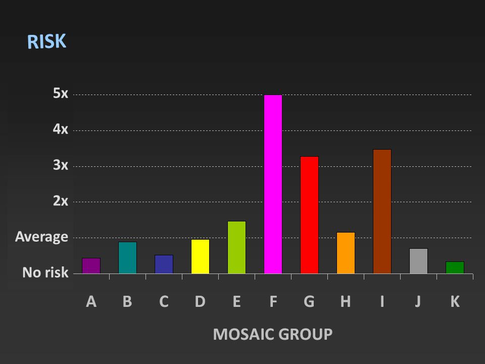 RISK 5x 4x 3x 2x Average No risk