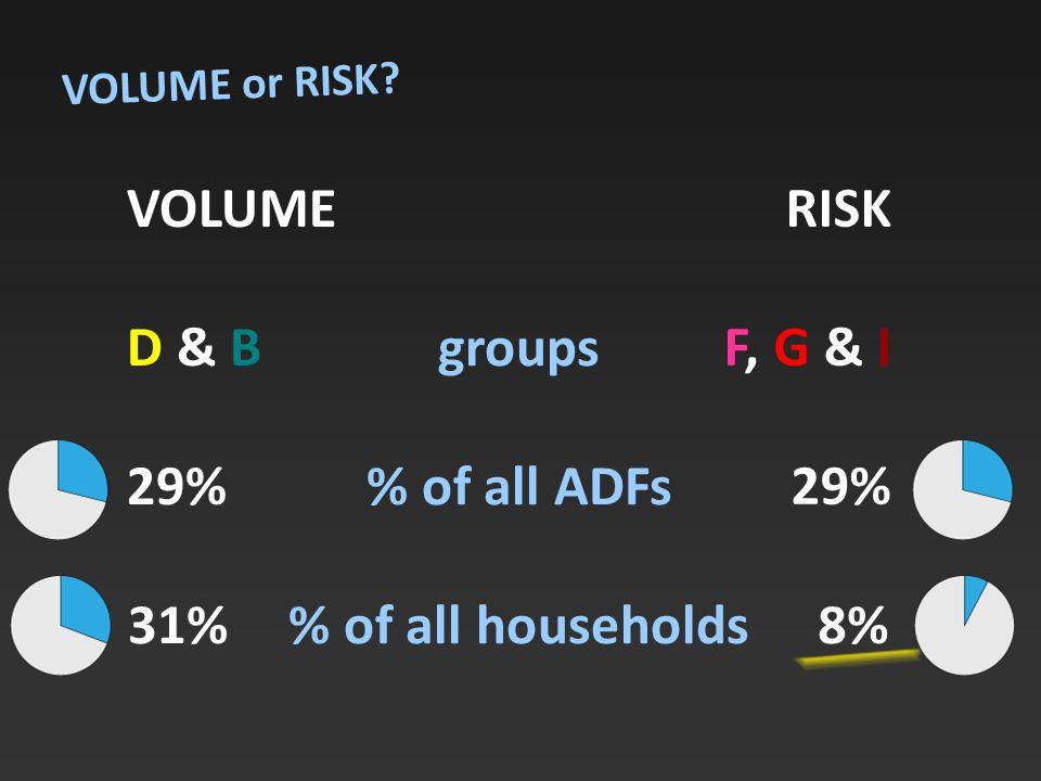 VOLUME D & B 29% groups % of all ADFs % of all households RISK F, G & I 29% VOLUME or RISK 31%8%