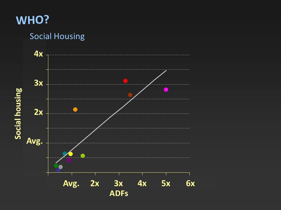 Social Housing WHO 4x 3x 2x Avg. Avg. 2x 3x 4x 5x 6x