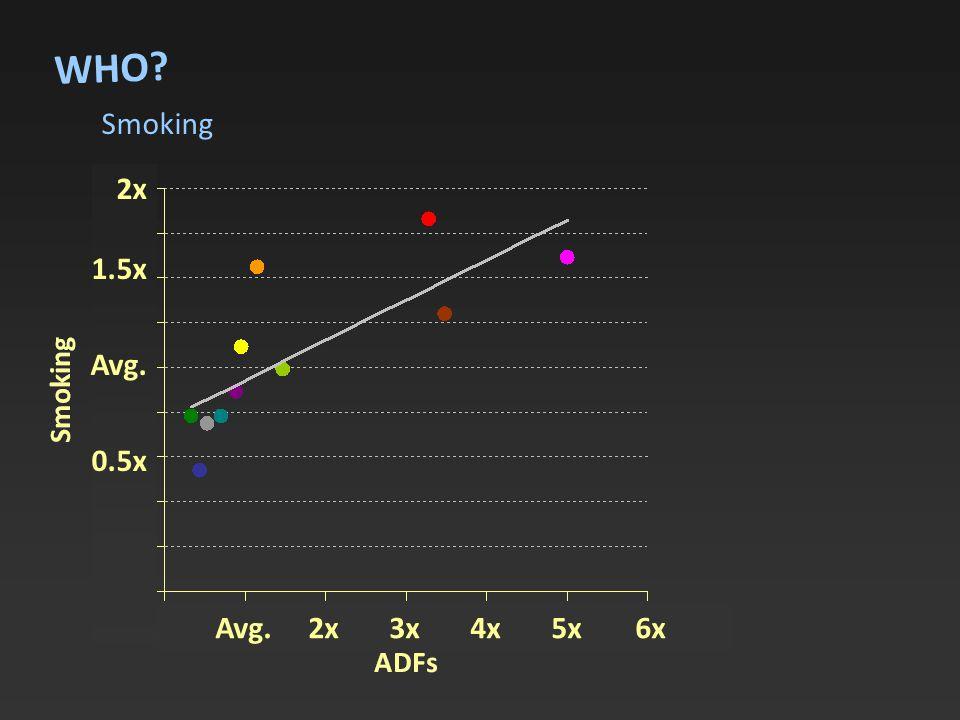 Smoking WHO 2x 1.5x Avg. 0.5x Avg. 2x 3x 4x 5x 6x