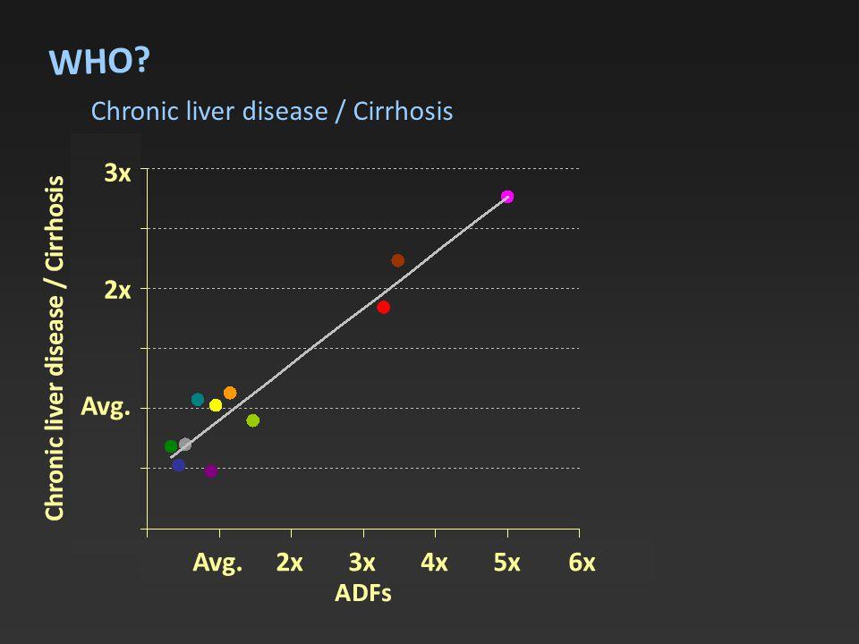 Chronic liver disease / Cirrhosis WHO 3x 2x Avg. Avg. 2x 3x 4x 5x 6x