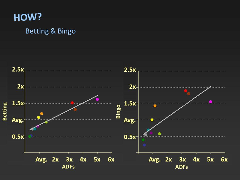 HOW. Betting & Bingo Avg. 2x 3x 4x 5x 6x 2.5x 2x 1.5x Avg.