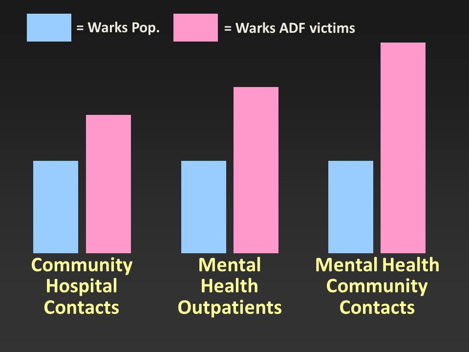 Community Hospital Contacts Mental Health Outpatients Mental Health Community Contacts = Warks Pop.