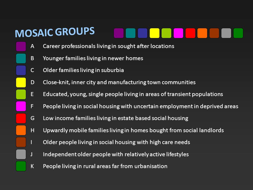 MOSAIC ACareer professionals living in sought after locations BYounger families living in newer homes COlder families living in suburbia DClose-knit, inner city and manufacturing town communities EEducated, young, single people living in areas of transient populations FPeople living in social housing with uncertain employment in deprived areas GLow income families living in estate based social housing HUpwardly mobile families living in homes bought from social landlords IOlder people living in social housing with high care needs JIndependent older people with relatively active lifestyles KPeople living in rural areas far from urbanisation GROUPS