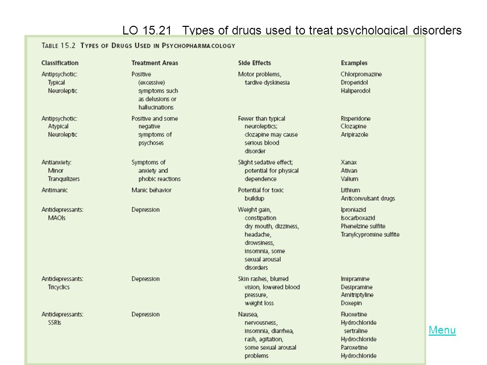 LO 15.21 Types of drugs used to treat psychological disorders